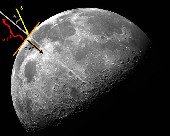 moonequilibrium