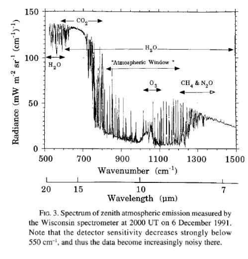 dlr-spectrum-wisconsin-ellingson-1996
