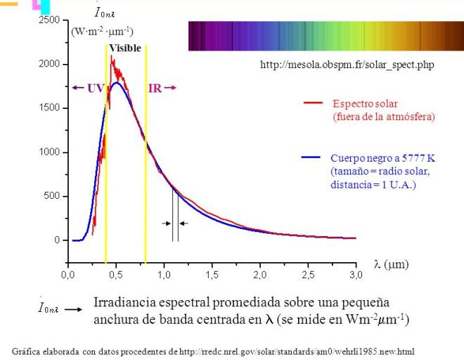 espectrosolar