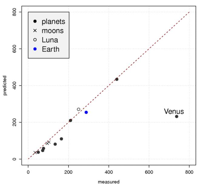 planetsinradiativebalance1