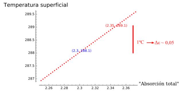 Editar entrada ‹ La ciencia de Svante Arrhenius — WordPress.com