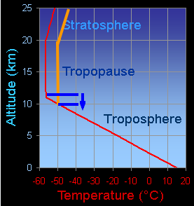 stratospherewarming.png