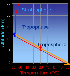 tropopauseheight