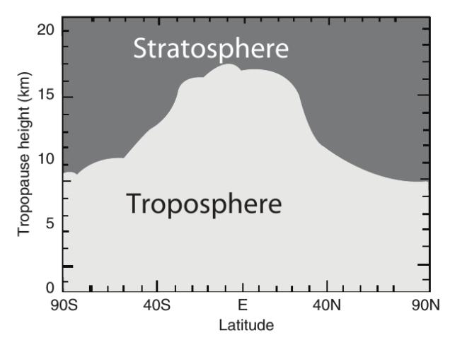 tropopauselatitude