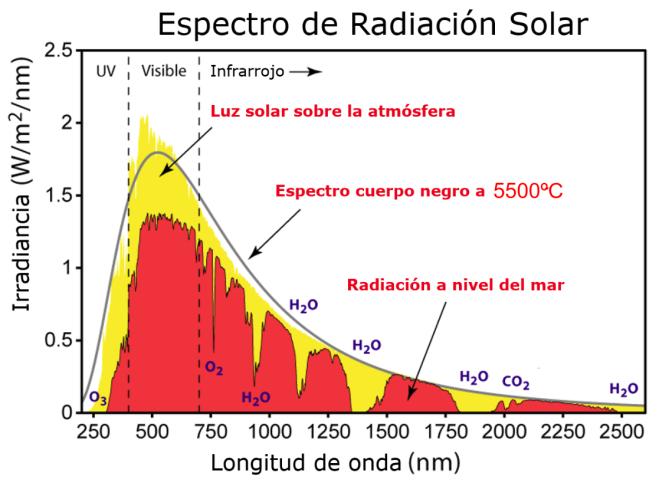 ixquick proxy.com do spg show_picture.pl l english rais 1 oiu http 3A 2F 2Fwww.phinet.cl 2Fds 2Fwp content 2Fuploads 2F2016 2F02 2FEspectro radiaci 25C3 25B3n Solar Editado de Wikipedia.