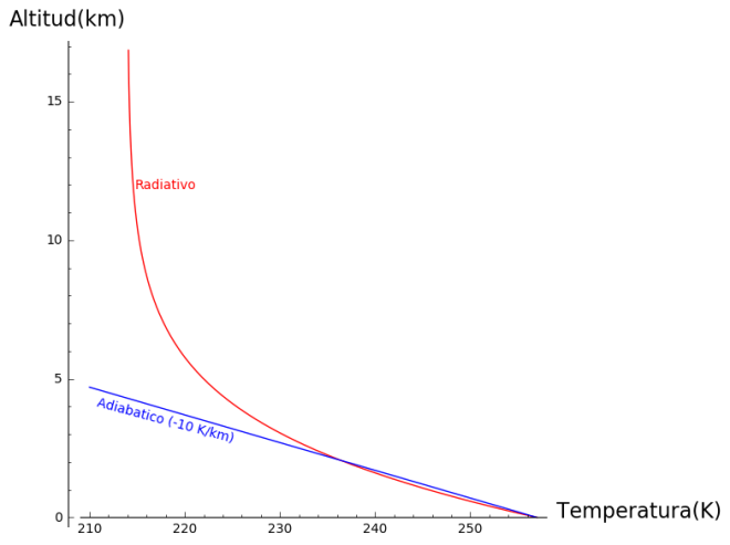 radiativo-convectivo